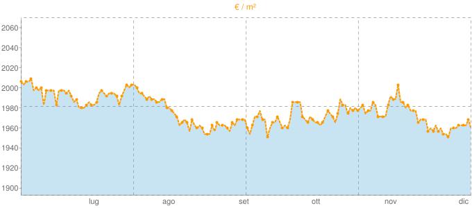 Quotazione trivani a Senago in €/m² negli ultimi 180 giorni.