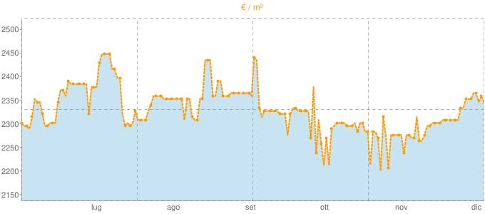 Quotazione trivani ad Oliveto Lario in €/m² negli ultimi 180 giorni.
