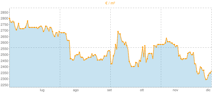Quotazione trivani a Cernobbio in €/m² negli ultimi 180 giorni.
