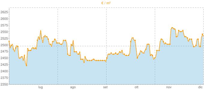 Quotazione trivani ad Assago in €/m² negli ultimi 180 giorni.