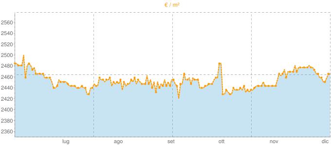 Quotazione mansarde ad Empoli in €/m² negli ultimi 180 giorni.