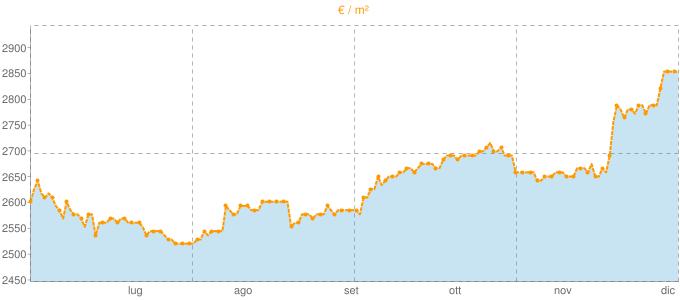 Quotazione bivani ad Assago in €/m² negli ultimi 180 giorni.