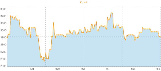 Quotazione trivani a Vallebona in €/m² negli ultimi 180 giorni.