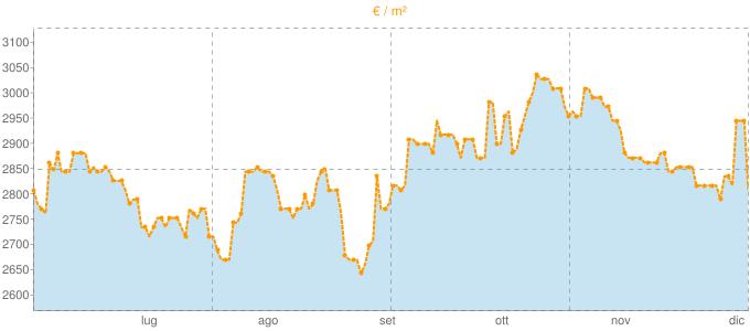 Quotazione mansarde a Scarlino in €/m² negli ultimi 180 giorni.