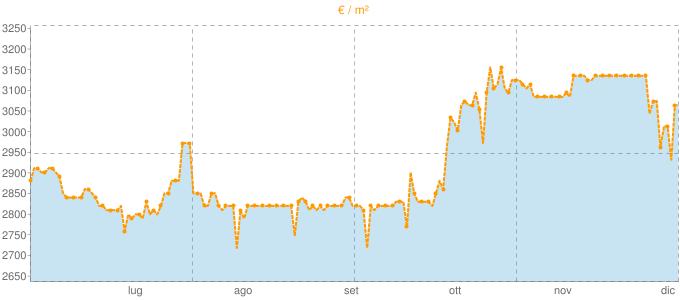 Quotazione bifamiliari a Numana in €/m² negli ultimi 180 giorni.