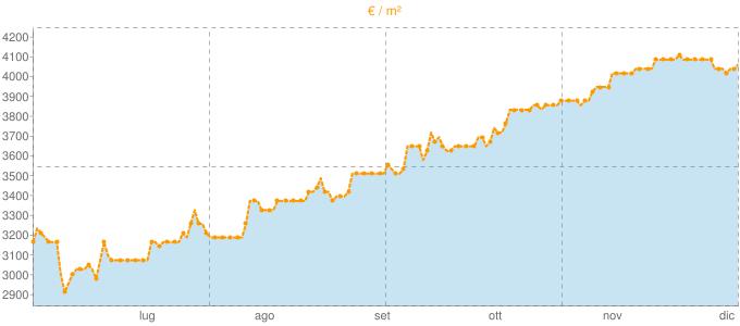 Quotazione case indipendenti a Laglio in €/m² negli ultimi 180 giorni.