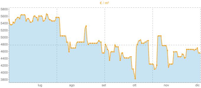 Quotazione trivani a Riomaggiore in €/m² negli ultimi 180 giorni.