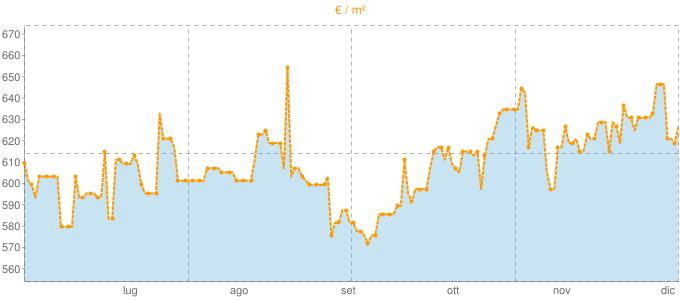 Quotazione trivani a Corigliano Calabro in €/m² negli ultimi 180 giorni.