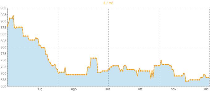 Quotazione bifamiliari a Casale Monferrato in €/m² negli ultimi 180 giorni.