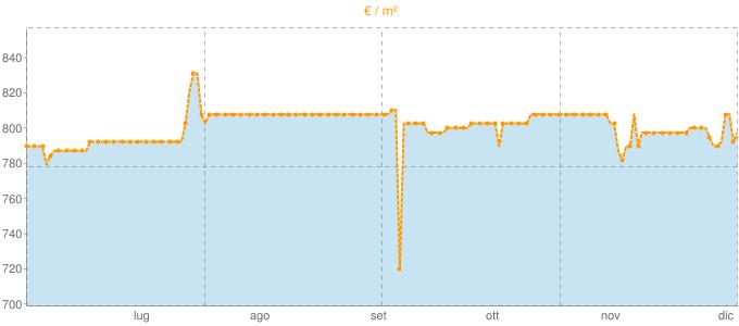Quotazione case indipendenti a Naso in €/m² negli ultimi 180 giorni.