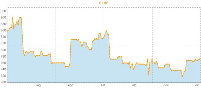 Quotazione ville a Camugnano in €/m² negli ultimi 180 giorni.