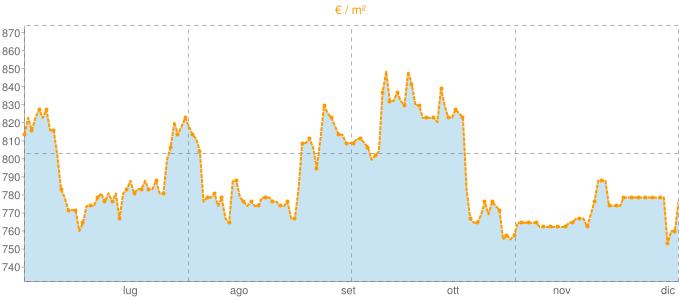 Quotazione bifamiliari a Portomaggiore in €/m² negli ultimi 180 giorni.