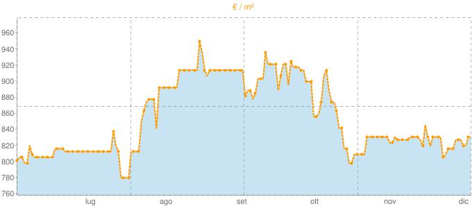 Quotazione ville a Ripi in €/m² negli ultimi 180 giorni.