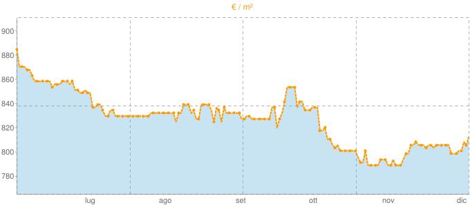Quotazione bifamiliari a Lugnano in Teverina in €/m² negli ultimi 180 giorni.