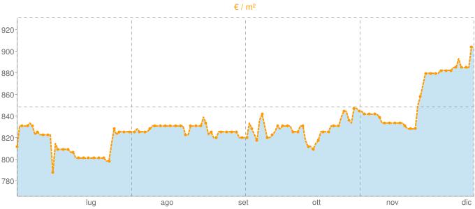 Quotazione case indipendenti a Loreo in €/m² negli ultimi 180 giorni.