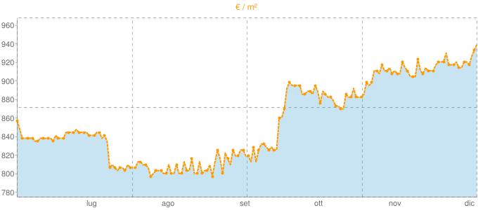Quotazione appartamenti a Montella in €/m² negli ultimi 180 giorni.