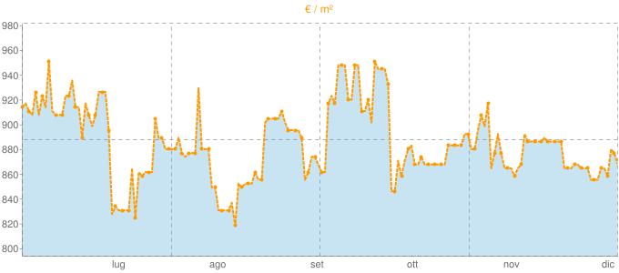 Quotazione casali a Moncalvo in €/m² negli ultimi 180 giorni.