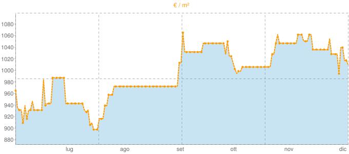 Quotazione ville ad Albareto in €/m² negli ultimi 180 giorni.