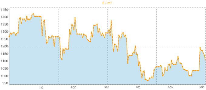Quotazione quadrivani a Grumello del Monte in €/m² negli ultimi 180 giorni.