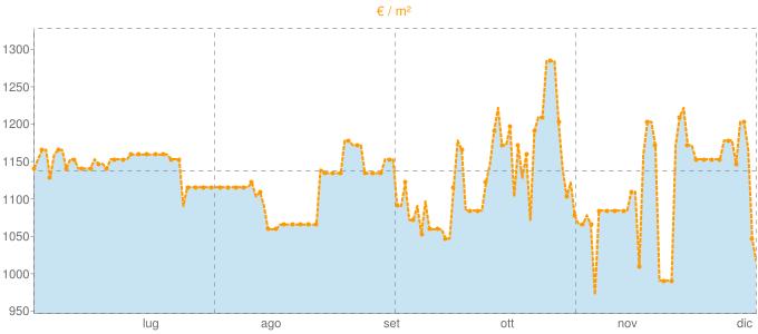 Quotazione trivani ad Artogne in €/m² negli ultimi 180 giorni.