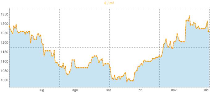Quotazione bivani a Telgate in €/m² negli ultimi 180 giorni.