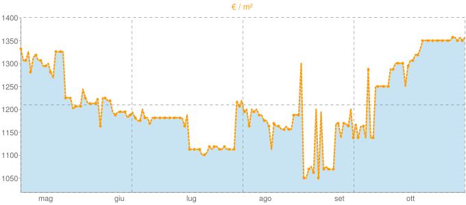 Quotazione trivani a Montagnana in €/m² negli ultimi 180 giorni.