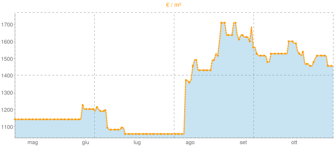 Quotazione trivani a Ceriana in €/m² negli ultimi 180 giorni.