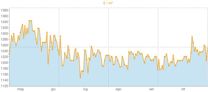 Quotazione ville a Spilimbergo in €/m² negli ultimi 180 giorni.