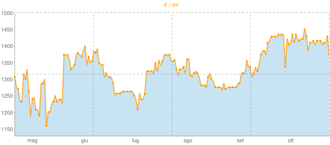 Quotazione quadrivani a Solaro in €/m² negli ultimi 180 giorni.