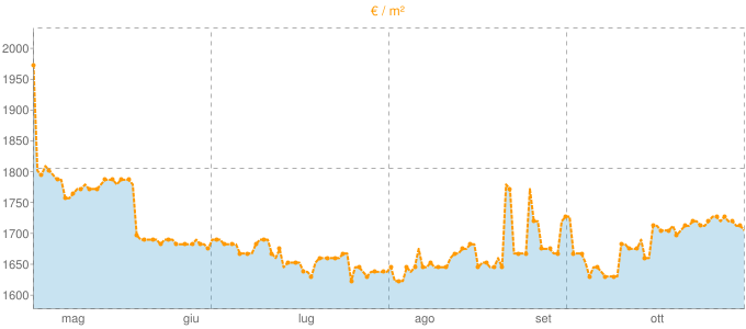 Quotazione bifamiliari a Porcari in €/m² negli ultimi 180 giorni.