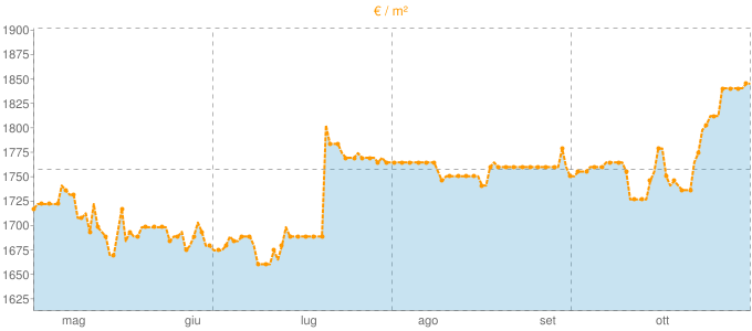 Quotazione villette a schiera a Bagnatica in €/m² negli ultimi 180 giorni.