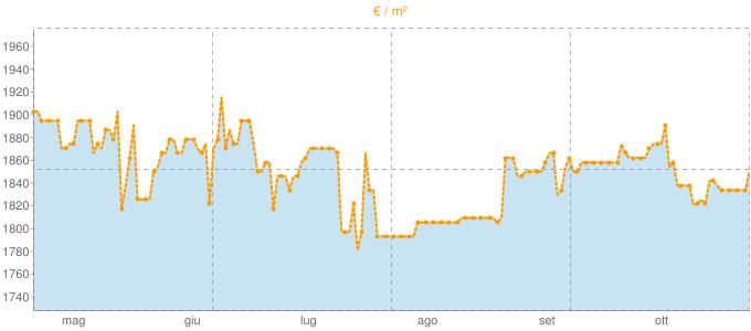 Quotazione mansarde ad Omegna in €/m² negli ultimi 180 giorni.
