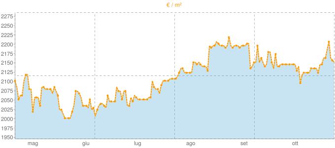Quotazione attici ad Aversa in €/m² negli ultimi 180 giorni.