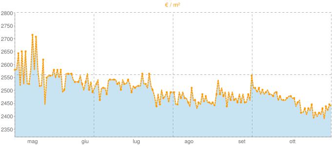 Quotazione trivani a Tavarnelle Val di Pesa in €/m² negli ultimi 180 giorni.