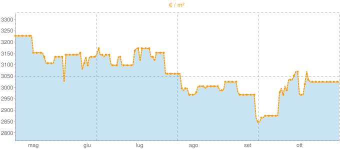 Quotazione villette a schiera a Framura in €/m² negli ultimi 180 giorni.