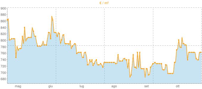 Quotazione ville a Montefelcino in €/m² negli ultimi 180 giorni.
