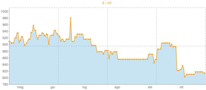 Quotazione mansarde a Corio in €/m² negli ultimi 180 giorni.