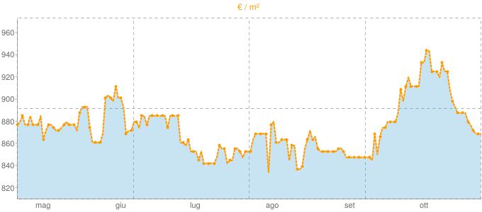 Quotazione case indipendenti a Cengio in €/m² negli ultimi 180 giorni.