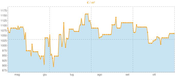 Quotazione bivani a Gerenzago in €/m² negli ultimi 180 giorni.