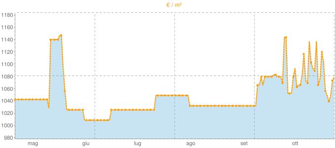 Quotazione bifamiliari a Sossano in €/m² negli ultimi 180 giorni.