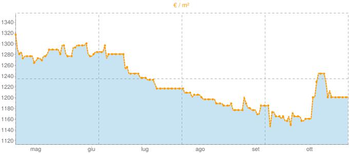 Quotazione villette a schiera a Mercogliano in €/m² negli ultimi 180 giorni.