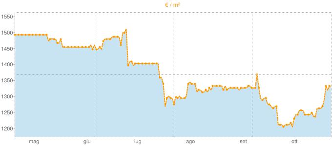 Quotazione villette a schiera a Morgano in €/m² negli ultimi 180 giorni.