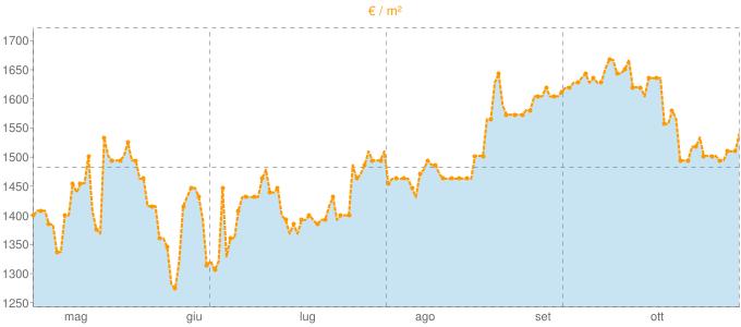 Quotazione trivani a Riano in €/m² negli ultimi 180 giorni.