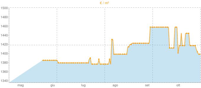 Quotazione attici a Maniago in €/m² negli ultimi 180 giorni.
