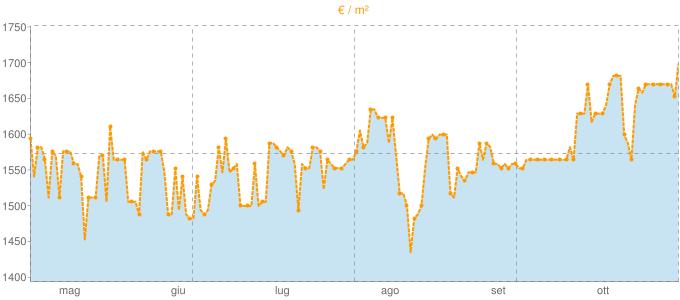 Quotazione ville a Monte San Biagio in €/m² negli ultimi 180 giorni.