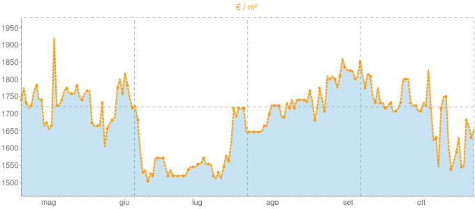 Quotazione trivani a Bucine in €/m² negli ultimi 180 giorni.
