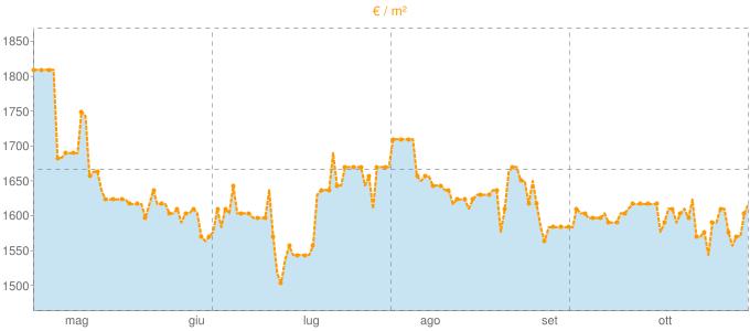Quotazione trivani ad Angera in €/m² negli ultimi 180 giorni.
