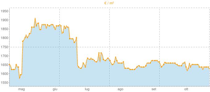 Quotazione locali commerciali a Monopoli in €/m² negli ultimi 180 giorni.