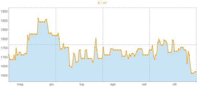 Quotazione bifamiliari a Scansano in €/m² negli ultimi 180 giorni.