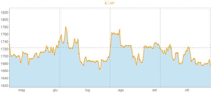 Quotazione villette a schiera a Bolano in €/m² negli ultimi 180 giorni.